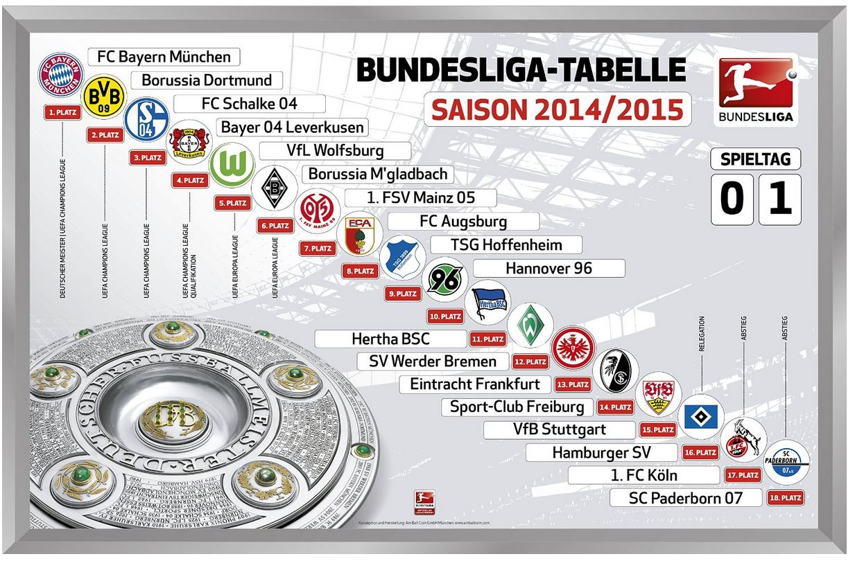 bundesliga tablelle