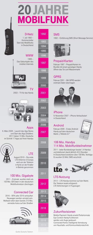 20 Jahre Mobilfunk Meilensteine Deutsche Telekom