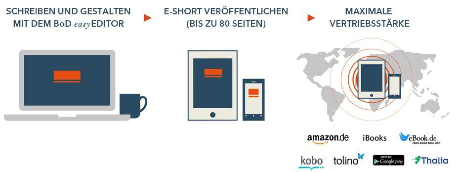BoD E-Short