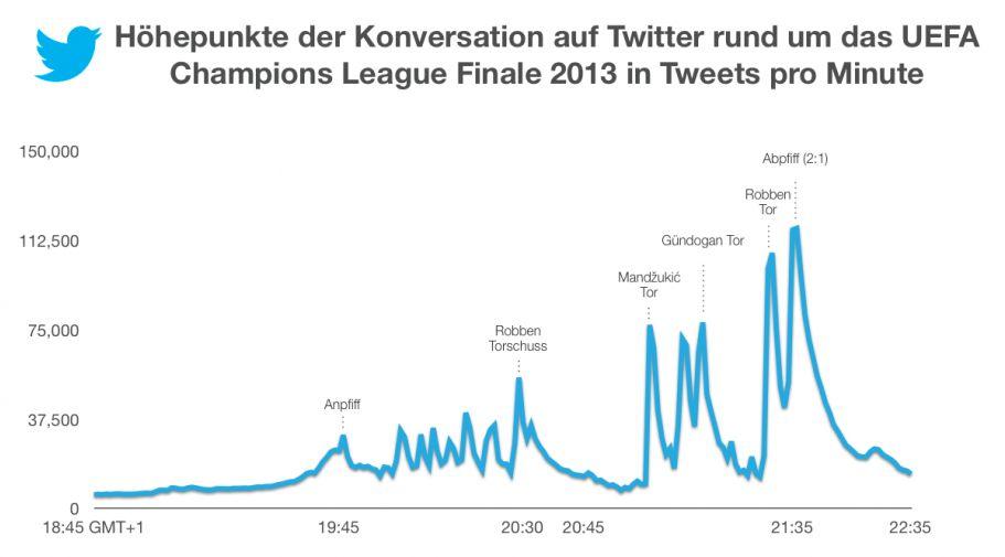 Borussia Dortmund BVB Infografik Champions League Finale Wembley Twitter