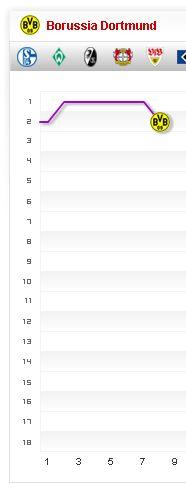 Borussia Dortmund Fieberkurve Tabelle Bundesliga Saison 2013 2014 BVB 8. Spieltag