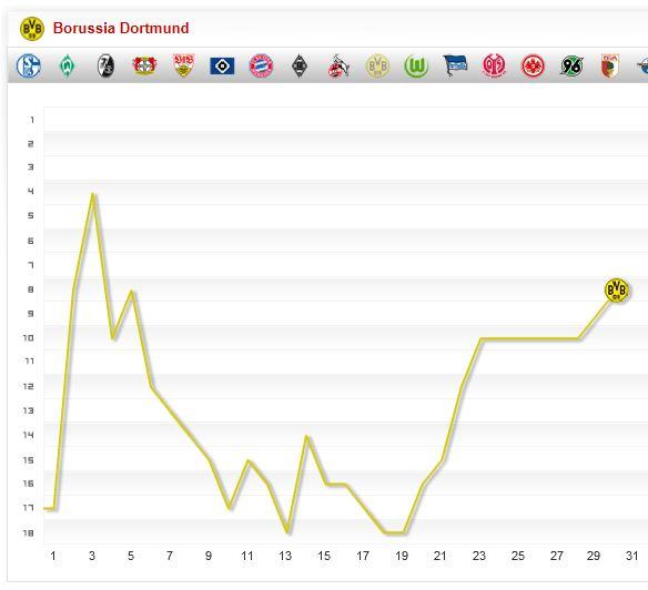 Borussia Dortmund Saison 2014 2015 Saisonverlauf 30. Spieltag Chart Fieberkurve