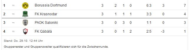 Borussia Dortmund Saison 2015 2016 Europa League 3. Spieltag