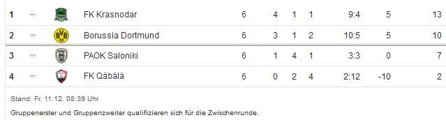 Borussia Dortmund Saison 2015 2016 Europa League 6. Spieltag