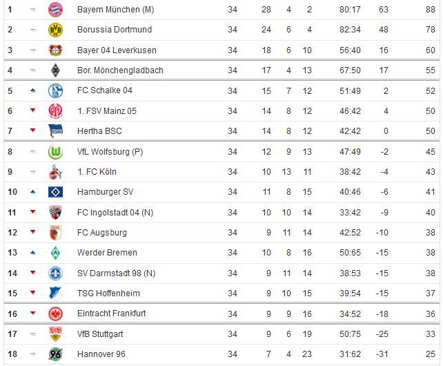 Borussia Dortmund Saison 2015 2016 Tabelle 34. Spieltag