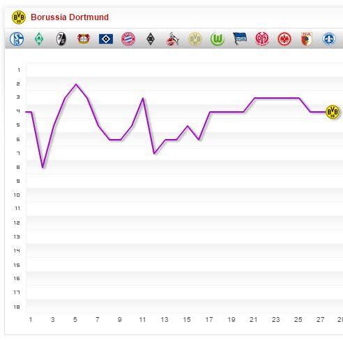 Borussia Dortmund Saison 2016 2017 Saisonverlauf 27. Spieltag Chart Fieberkurve