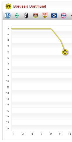 Borussia Dortmund Saison-2017 2018 Saisonverlauf 12. Spieltag Chart Fieberkurve