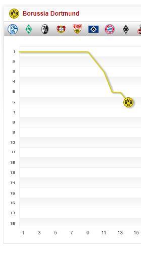 Borussia Dortmund Saison-2017 2018 Saisonverlauf 14. Spieltag Chart Fieberkurve