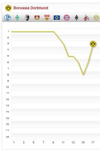 Borussia Dortmund Saison-2017 2018 Saisonverlauf 17. Spieltag Chart Fieberkurve