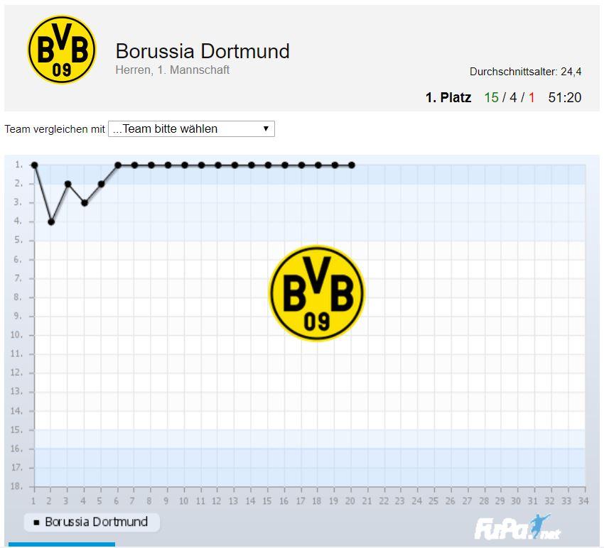Borussia Dortmund Saison 2018 2019 Chart 20. Spieltag Tabelle BVB