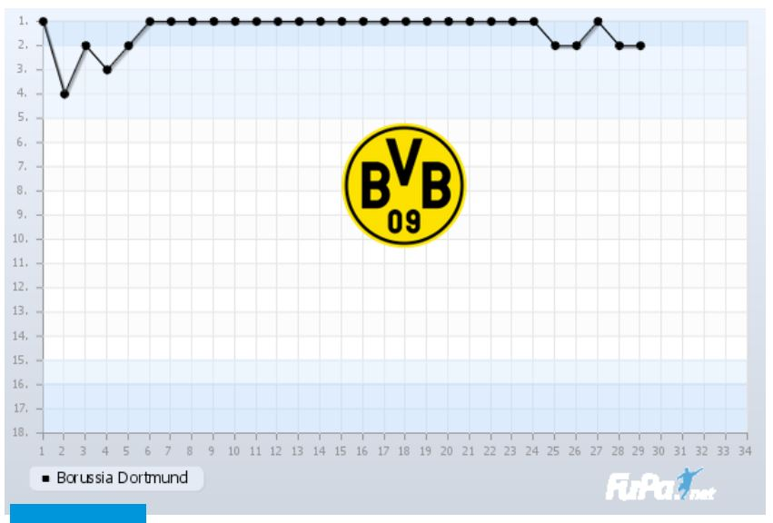 Borussia Dortmund Saison 2018 2019 Chart 29. Spieltag Tabelle BVB