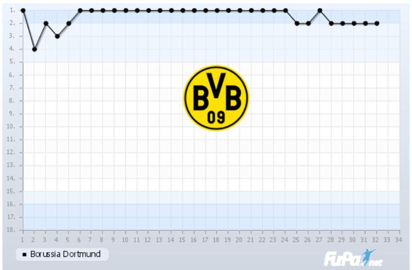 Borussia Dortmund Saison 2018 2019 Chart 32. Spieltag Tabelle BVB