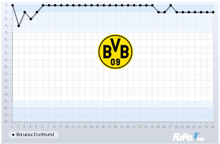 Borussia Dortmund Saison 2018 2019 Chart 34. Spieltag Tabelle BVB