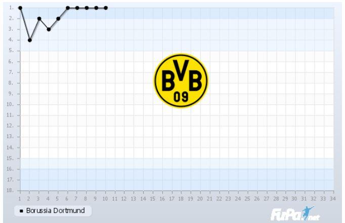 Borussia Dortmund Saison 2018 2019 Saisonverlauf 10. Spieltag Chart Fieberkurve