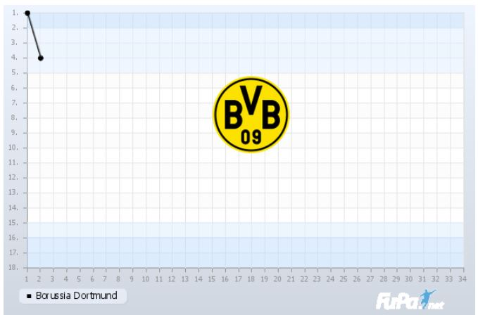 Borussia Dortmund Saison 2018 2019 Saisonverlauf 2. Spieltag Chart Fieberkurve