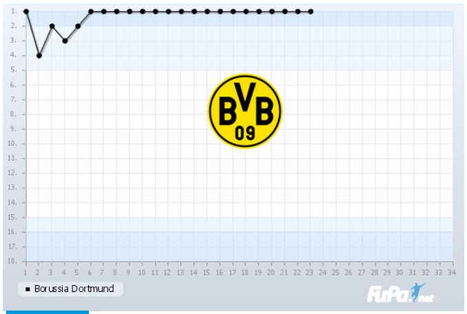 Borussia Dortmund Saison 2018 2019 Saisonverlauf 23. Spieltag Chart Fieberkurve