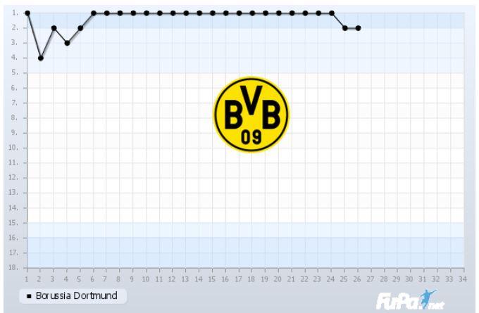 Borussia Dortmund Saison 2018 2019 Saisonverlauf 26. Spieltag Chart Fieberkurve