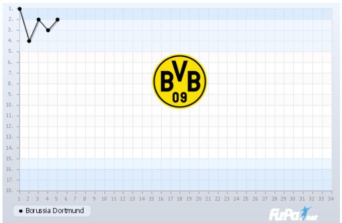 Borussia Dortmund Saison 2018 2019 Saisonverlauf 5. Spieltag Chart Fieberkurve
