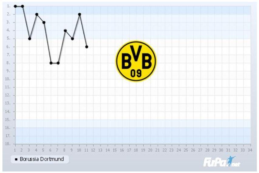 Borussia Dortmund Saison 2019 2020 Chart 11. Spieltag Tabelle BVB