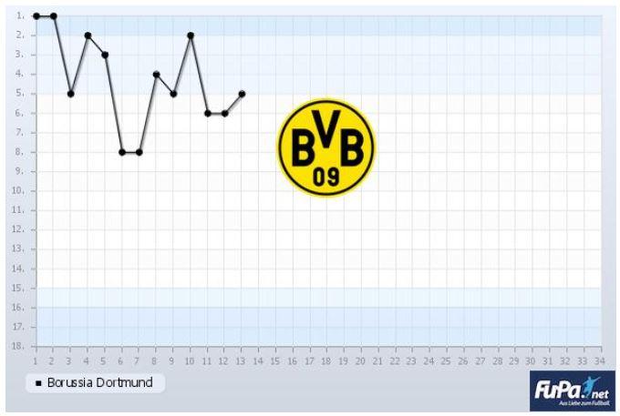 Borussia Dortmund Saison 2019 2020 Chart 13. Spieltag Tabelle BVB