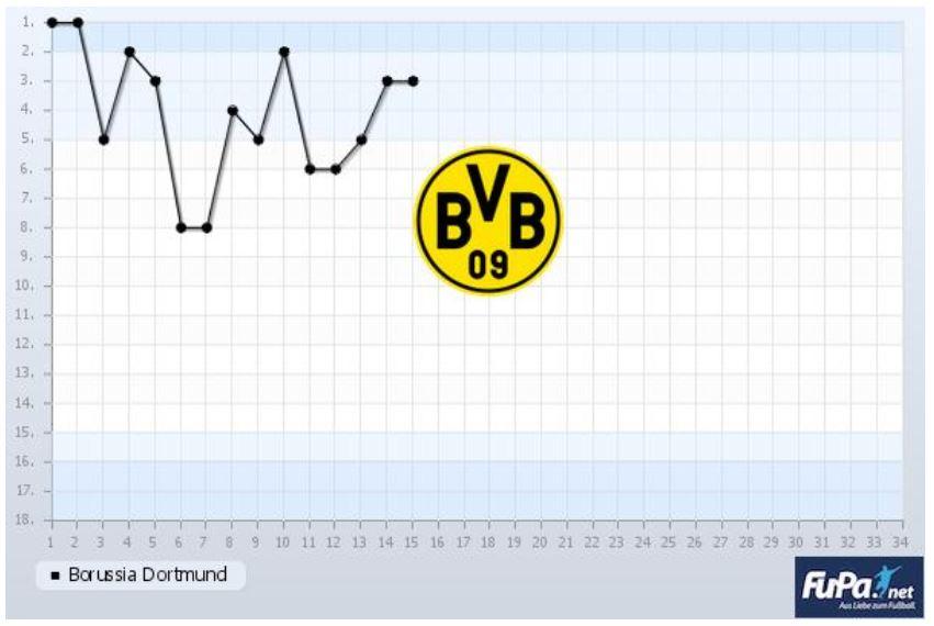 Borussia Dortmund Saison 2019 2020 Chart 15. Spieltag Tabelle BVB