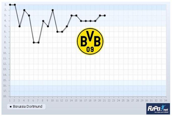 Borussia Dortmund Saison 2019 2020 Chart 21. Spieltag Tabelle BVB