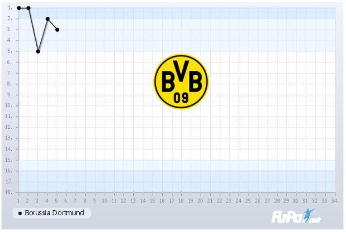 Borussia Dortmund Saison 2019 2020 Chart 5. Spieltag Tabelle BVB