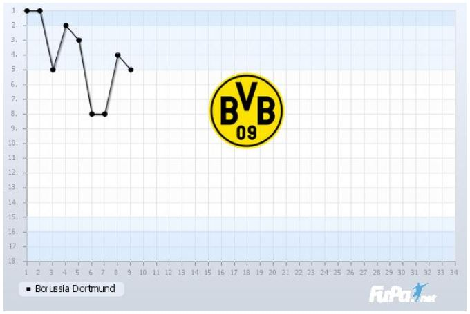 Borussia Dortmund Saison 2019 2020 Chart 9. Spieltag Tabelle BVB
