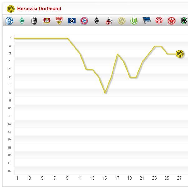 Borussia Dortmund Saison Chart 27. Spieltag Tabelle BVB