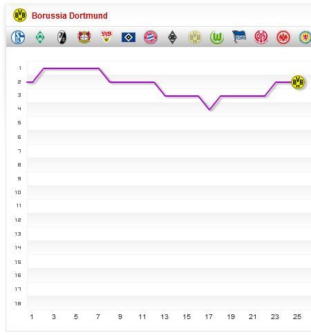Bundesliga Fieberkurve Saison 2013 2014 25. Spieltag BVB Borussia Dortmund