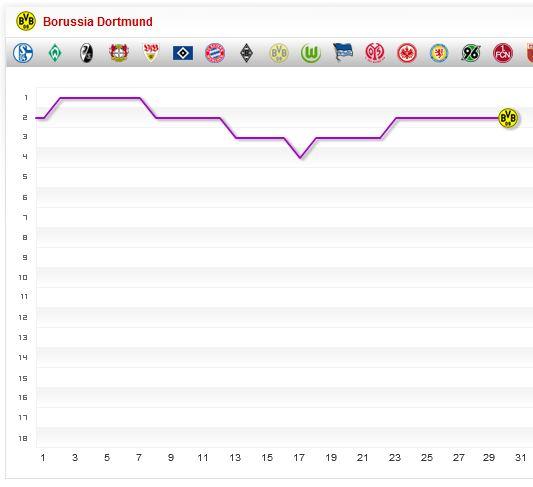 Bundesliga Fieberkurve Saison 2013 2014 30. Spieltag BVB Borussia Dortmund