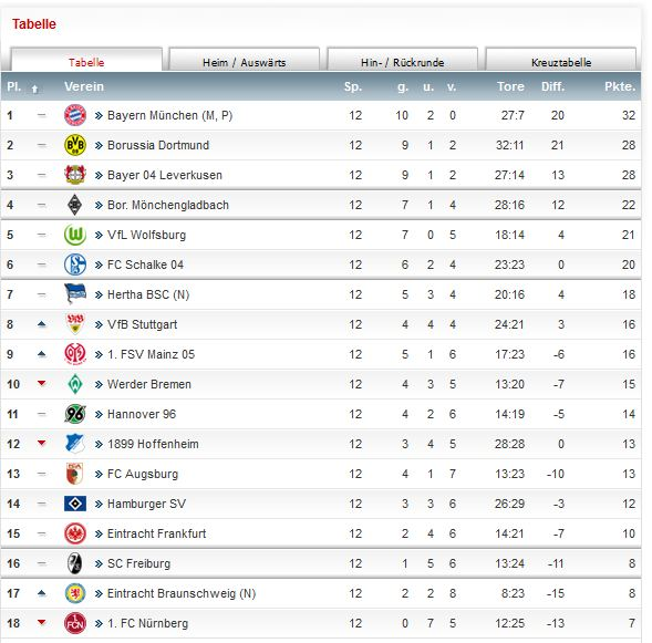 Bundesliga Tabelle Saison 2013 2014 12. Spieltag BVB Borussia Dortmund