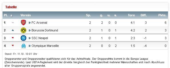 Champions League Spielpaarungen Tabelle Gruppe F