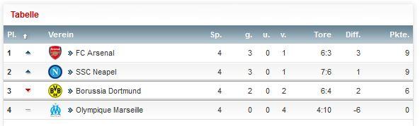Champions League Tabelle 4. Spieltag Saison 2013 2014 Gruppe F