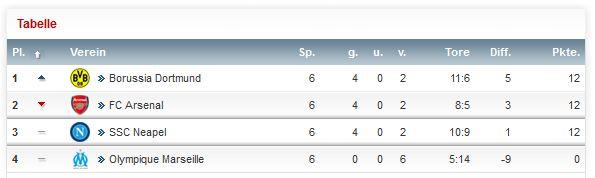 Champions League Tabelle 6. Spieltag Saison 2013 2014 Gruppe F