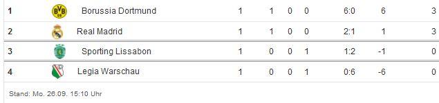 Champions League Tabelle 1. Spieltag Saison 2016 2017