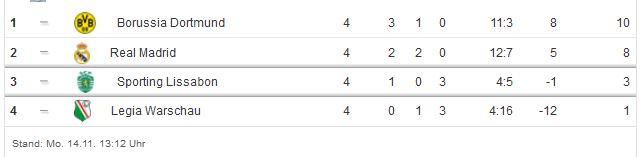 champions league tabelle gruppenphase borussia dortmund bvb 4. spieltag