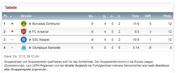 Champions League Vorrunde Gruppe F Saison 2013 2014 Borussia Dortmund BVB