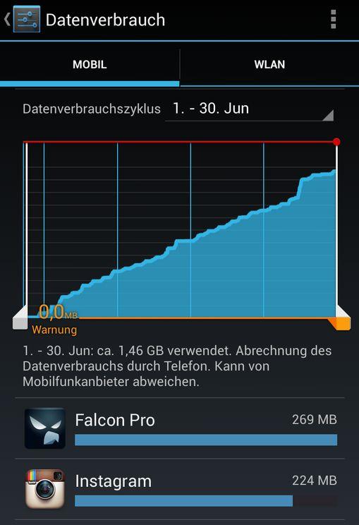 Datenverbrauch Juni 2013 Nexus 4 simyo