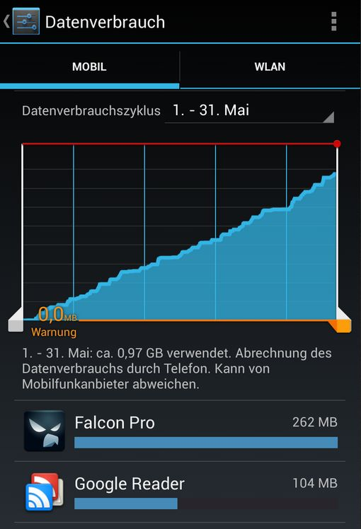 Datenverbrauch Mai 2013 Nexus 4 simyo