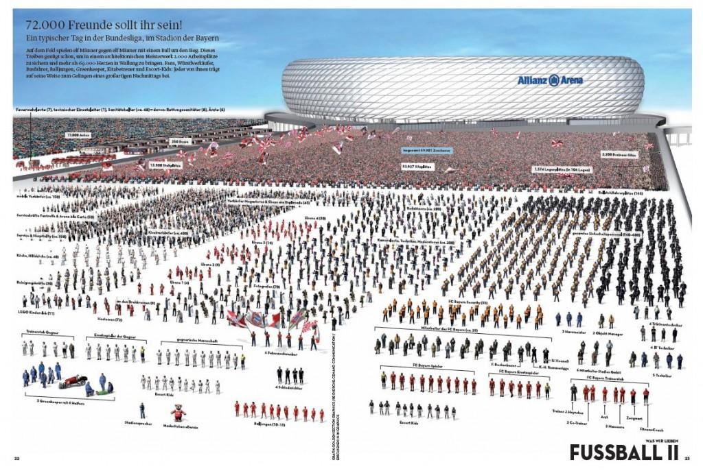 Deutschland verstehen Ein Lese-,Lern- und Anschaubuch Ralf Grauel Jan Schwochow Allianz Arena
