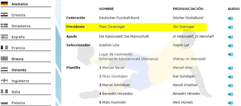 Die korrekte Aussprache der Spieler bei der EM 2012