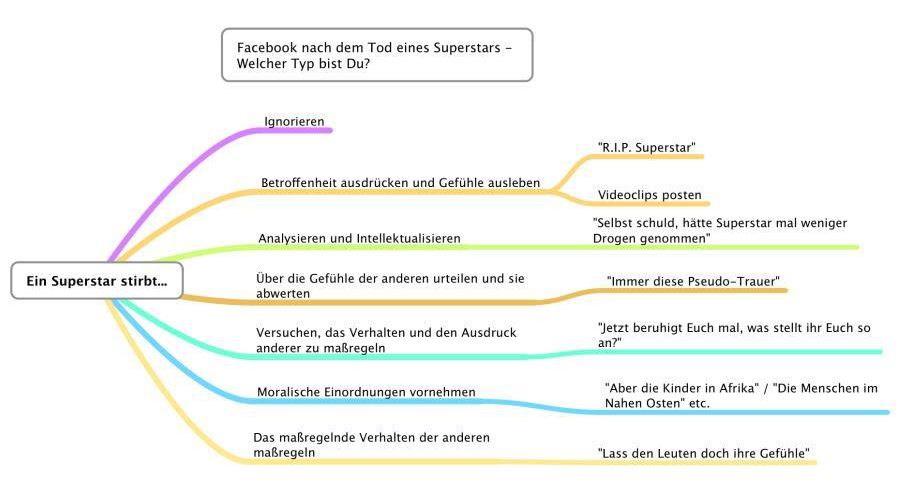 Facebook nach dem Tod eines Superstars Infografik Chaim yfrog Whitney Houston