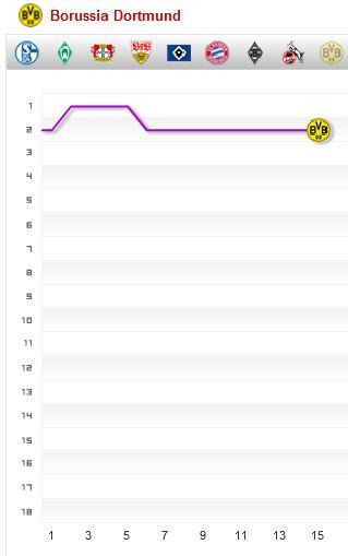 Fieberkurve Tabelle Borussia Dortmund BVB Saison 2014 2015 Spieltag 15