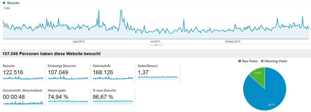Google Analytics ostwestf4le.de 2013