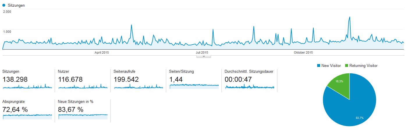 Google Analytics ostwestf4le.de 2015