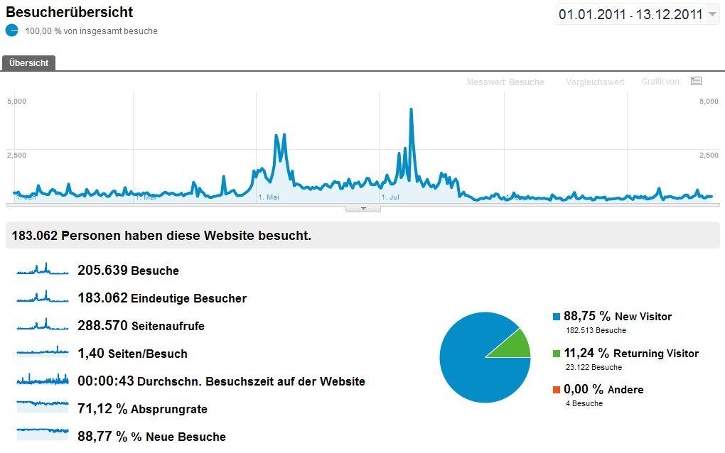 Google Analytics www.ostwestf4le.de 01012011 - 13122011