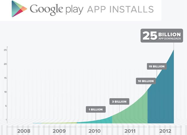 Google Play App Installs September 2012