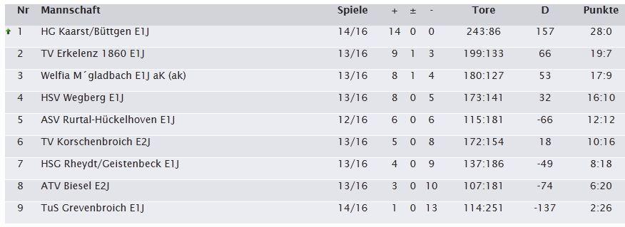 Handball Tabelle 14. Spieltag Saison 2013 2014 E1 HG Kaarst Büttgen