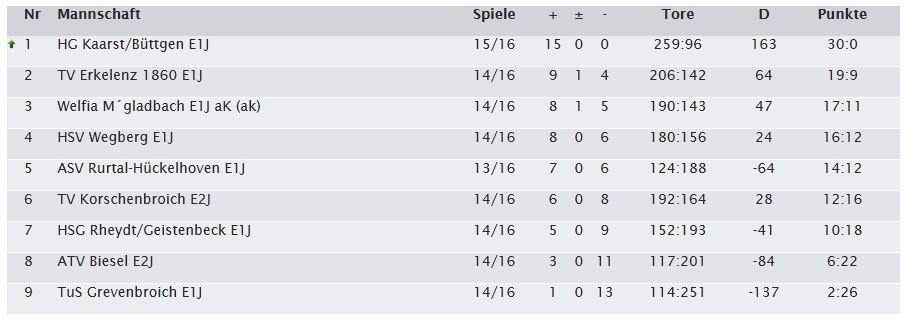 Handball Tabelle 15. Spieltag Saison 2013 2014 E1 HG Kaarst Büttgen